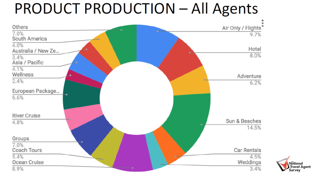 THE BREAKDOWN. Sun & beaches are what travel agents sell the most. Graphic courtesy of TTAND.