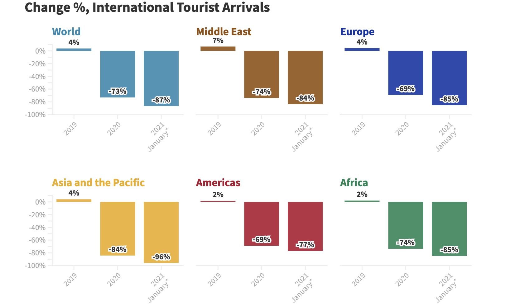Source: World Tourism Organization (UNWTO)