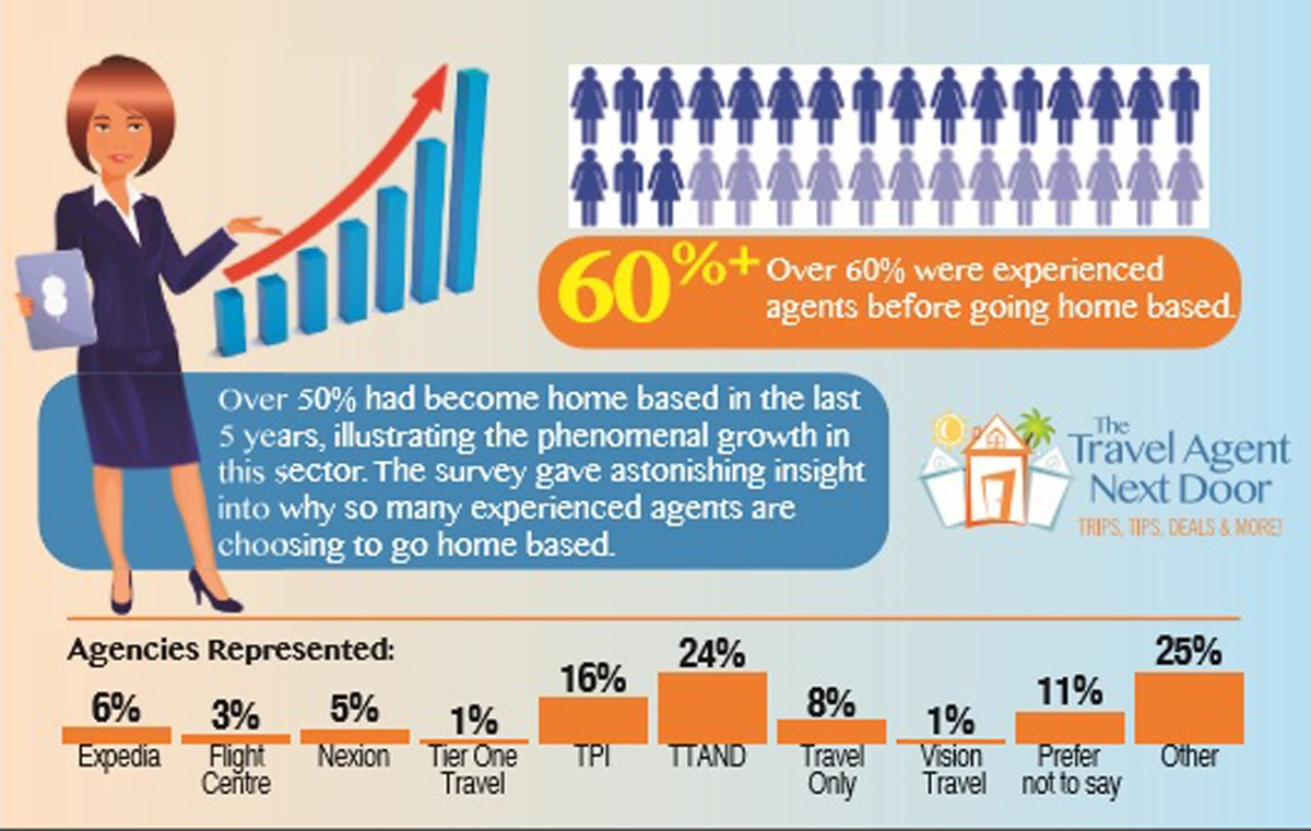 Survey explains rapid growth in home based agent sector