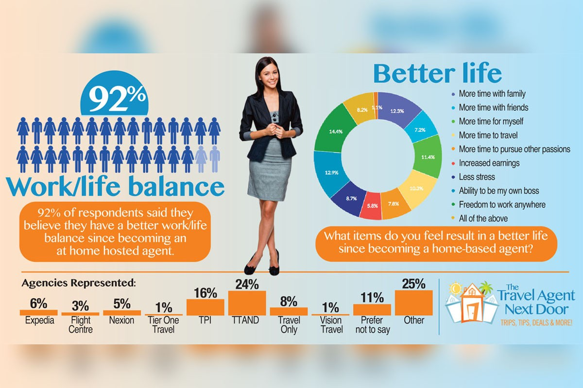 92% of home-based agents report a better work/life balance