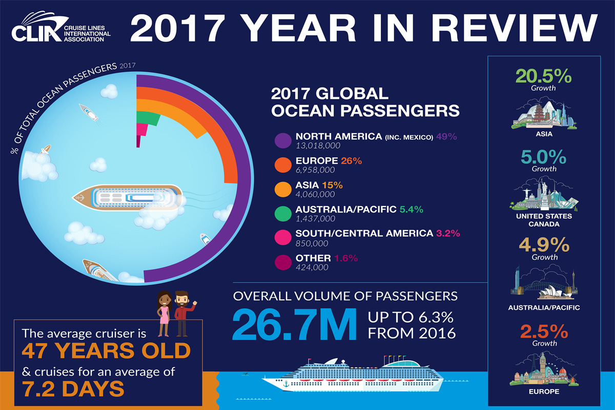 North America represents almost 50% of 2017's record cruise year