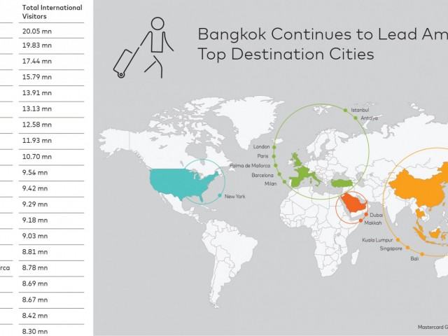 MasterCard Global Destination Cities Index pinpoints this year's Top 10